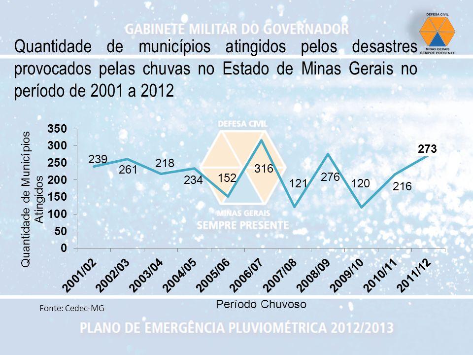 Quantidade de municípios atingidos pelos desastres provocados pelas chuvas no Estado de Minas Gerais no período de 2001 a 2012