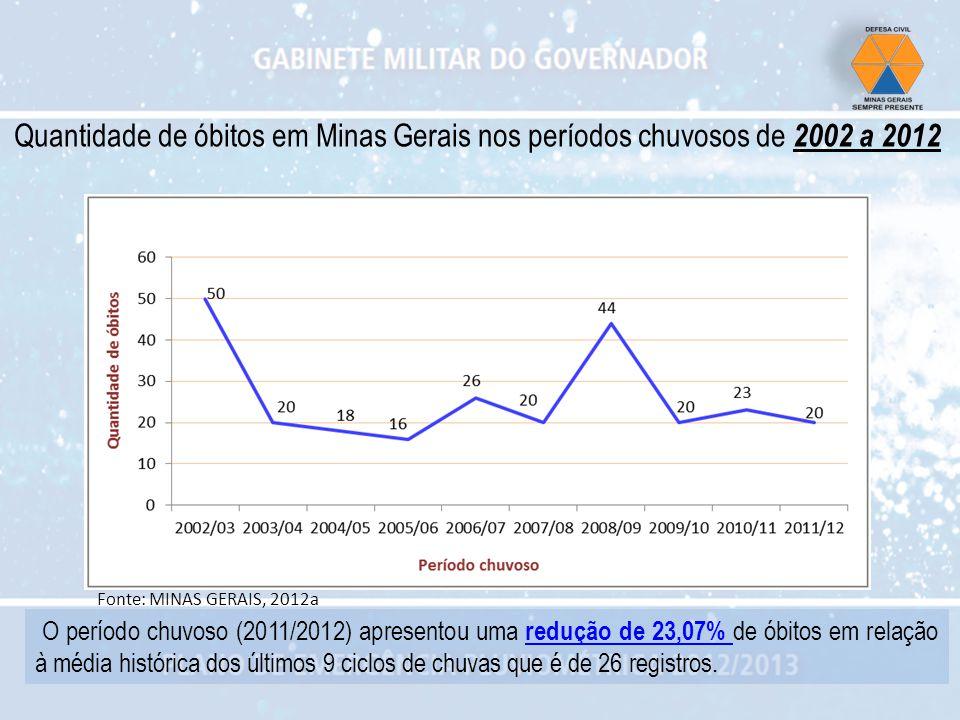 Quantidade de óbitos em Minas Gerais nos períodos chuvosos de 2002 a 2012