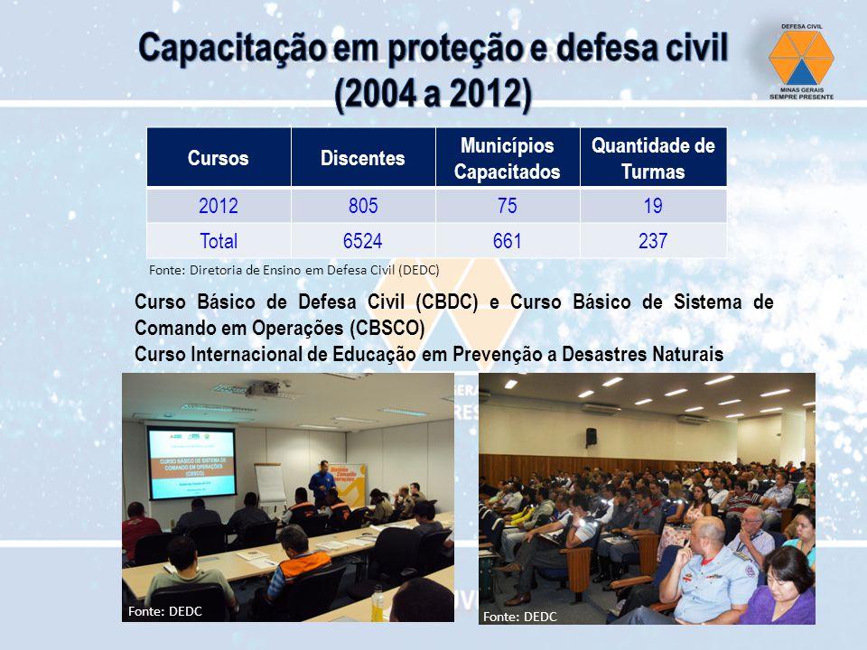Capacitação em proteção e defesa civil