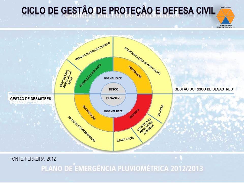 CICLO DE GESTÃO DE PROTEÇÃO E DEFESA CIVIL