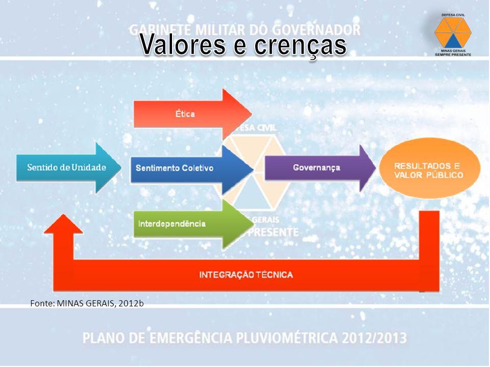Valores e crenças Fonte: MINAS GERAIS, 2012b