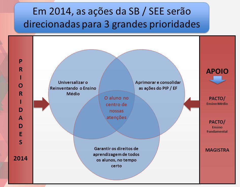 Em 2014, as ações da SB / SEE serão direcionadas para 3 grandes prioridades