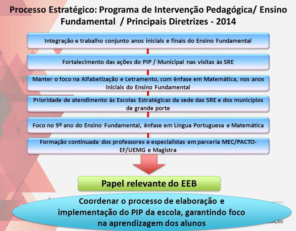 Fortalecimento das ações do PIP / Municipal nas visitas às SRE