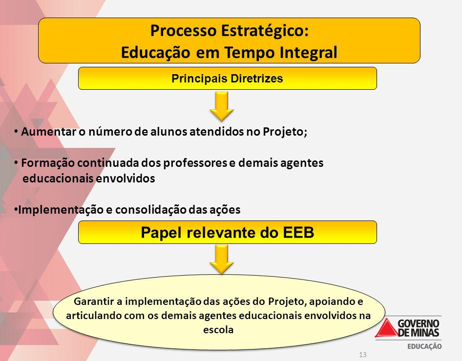 Processo Estratégico: Educação em Tempo Integral Principais Diretrizes