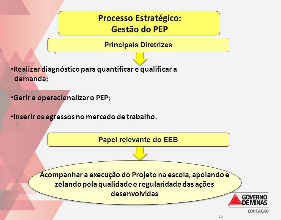 Processo Estratégico: Principais Diretrizes