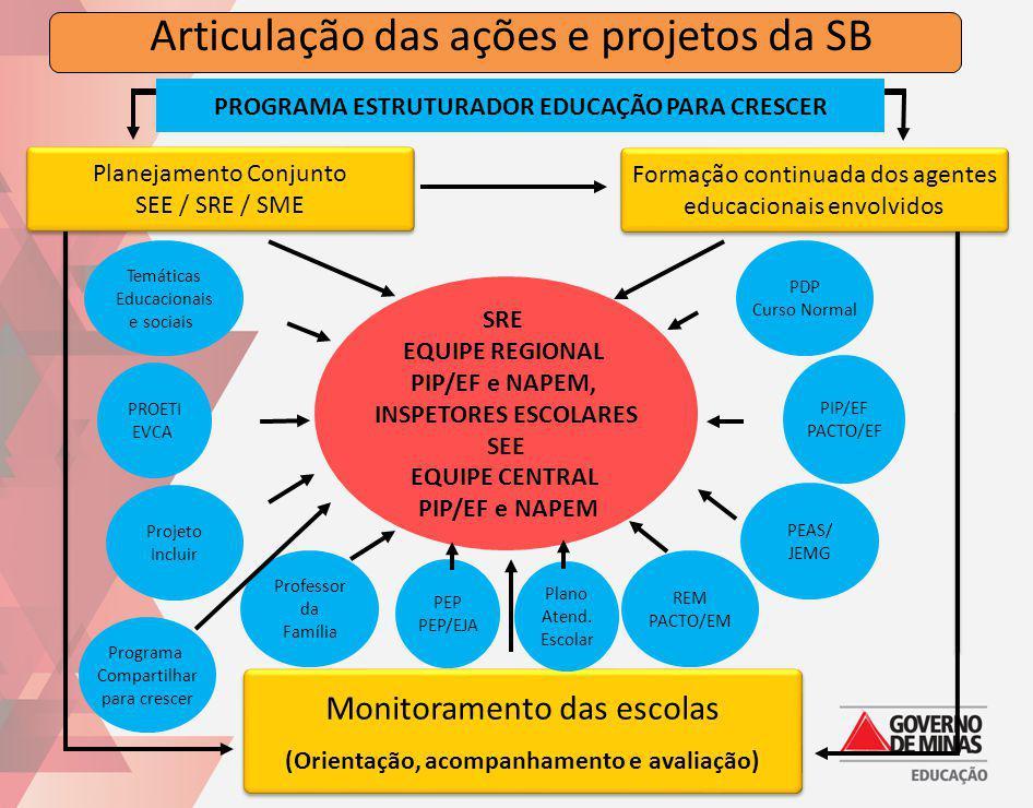 Articulação das ações e projetos da SB