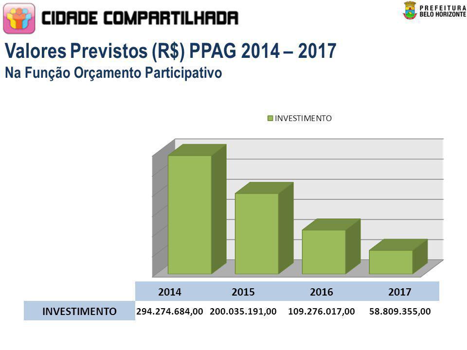 Valores Previstos (R$) PPAG 2014 – 2017