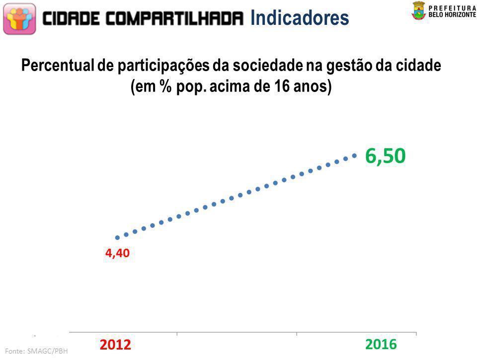 Indicadores Percentual de participações da sociedade na gestão da cidade (em % pop. acima de 16 anos)