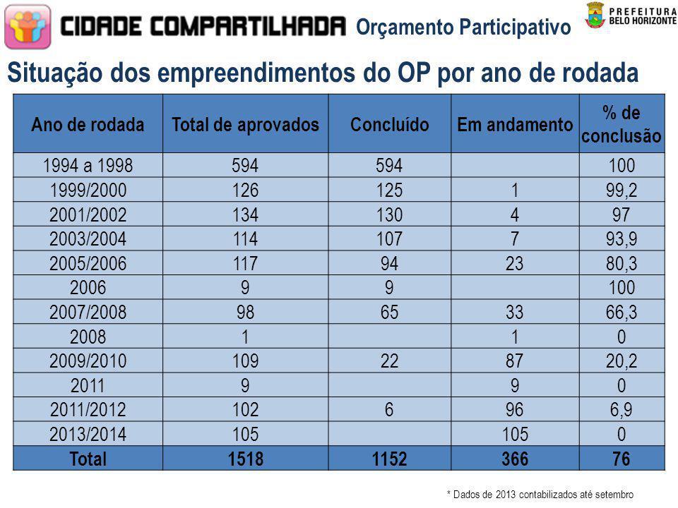 Situação dos empreendimentos do OP por ano de rodada