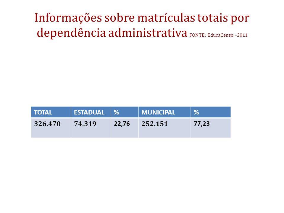 Informações sobre matrículas totais por dependência administrativa FONTE: EducaCenso -2011
