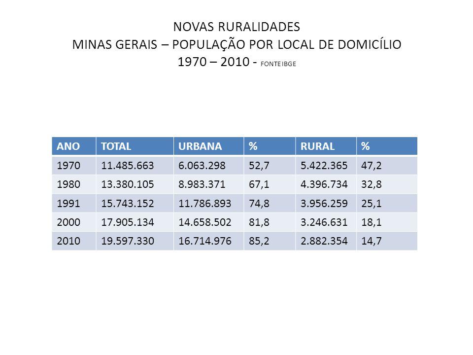 NOVAS RURALIDADES MINAS GERAIS – POPULAÇÃO POR LOCAL DE DOMICÍLIO 1970 – 2010 - FONTE IBGE
