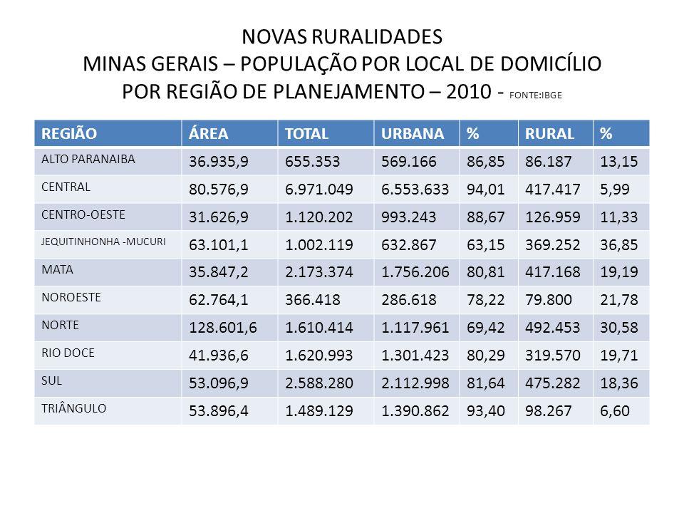 NOVAS RURALIDADES MINAS GERAIS – POPULAÇÃO POR LOCAL DE DOMICÍLIO POR REGIÃO DE PLANEJAMENTO – 2010 - FONTE:IBGE