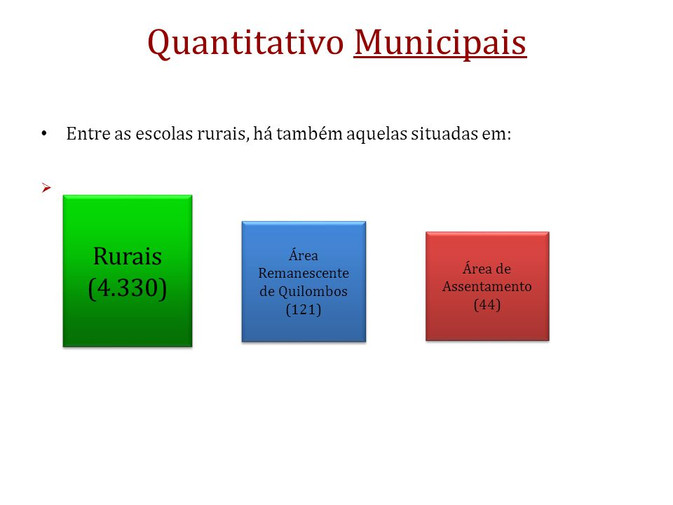 Quantitativo Municipais