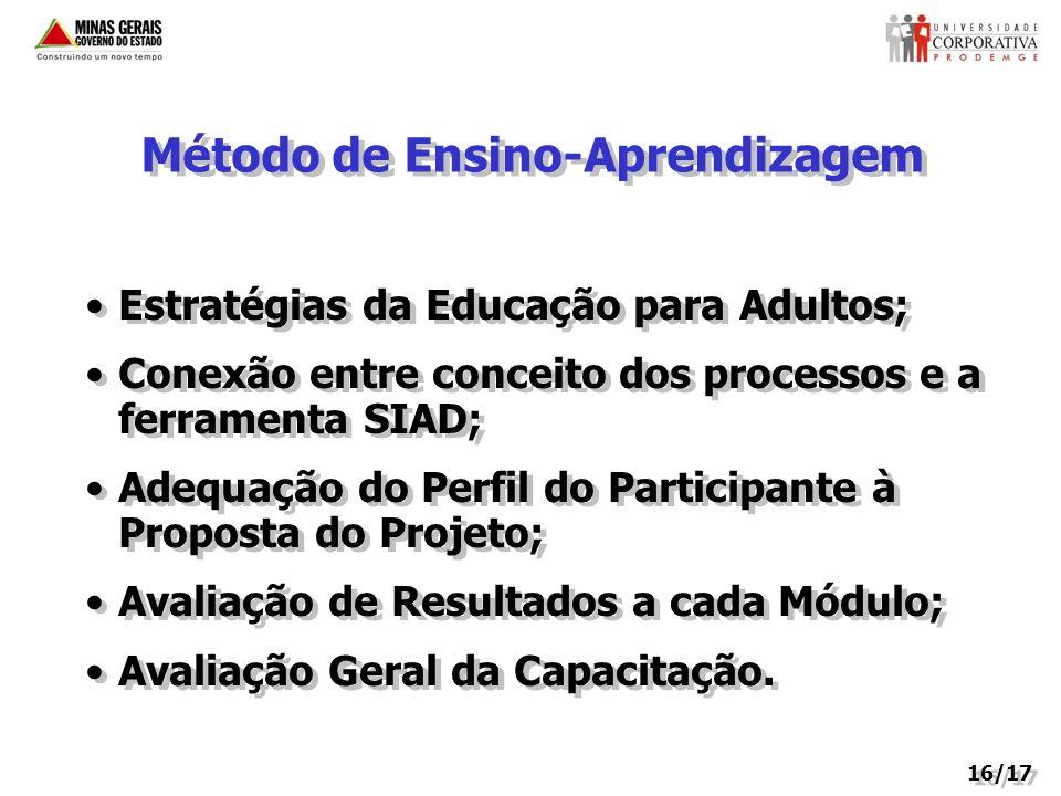 Método de Ensino-Aprendizagem