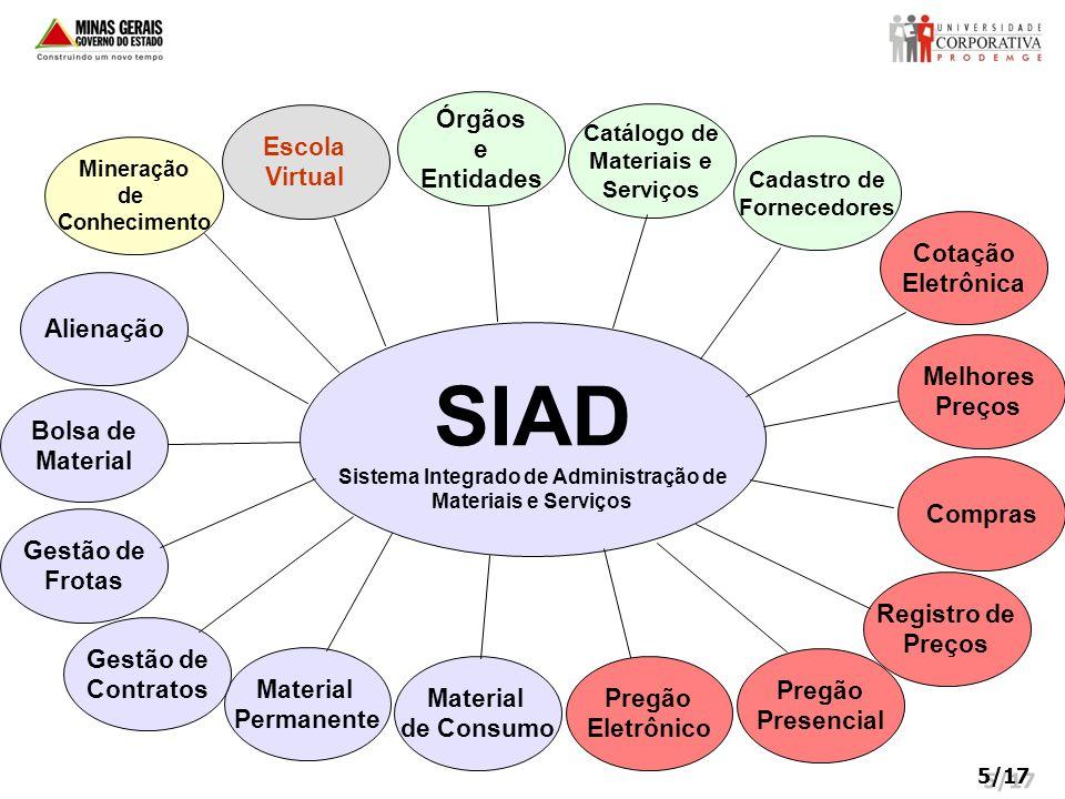 Mineração de Conhecimento Sistema Integrado de Administração de