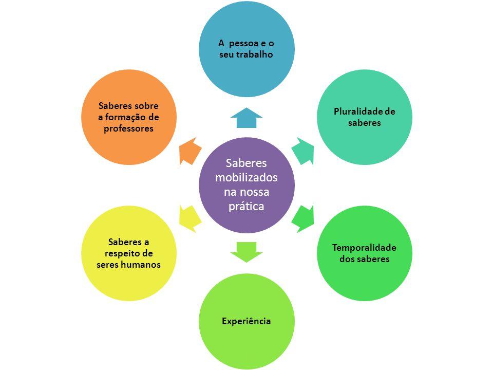 Saberes mobilizados na nossa prática A pessoa e o seu trabalho