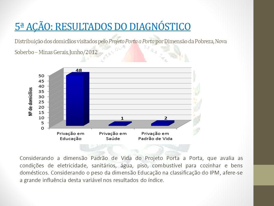 5ª AÇÃO: RESULTADOS DO DIAGNÓSTICO Distribuição dos domicílios visitados pelo Projeto Porta a Porta por Dimensão da Pobreza, Nova Soberbo – Minas Gerais, Junho/2012