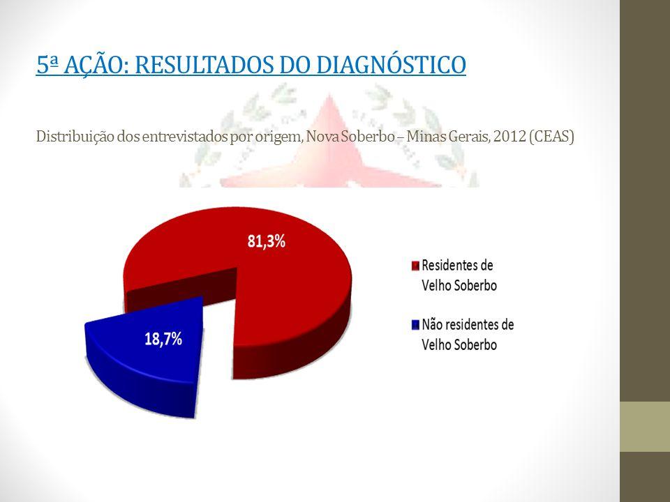 5ª AÇÃO: RESULTADOS DO DIAGNÓSTICO Distribuição dos entrevistados por origem, Nova Soberbo – Minas Gerais, 2012 (CEAS)