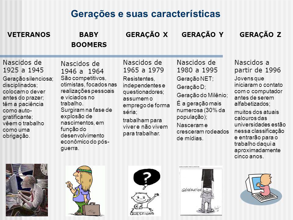 Gerações e suas características