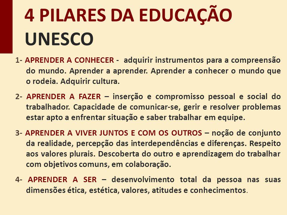 4 PILARES DA EDUCAÇÃO UNESCO