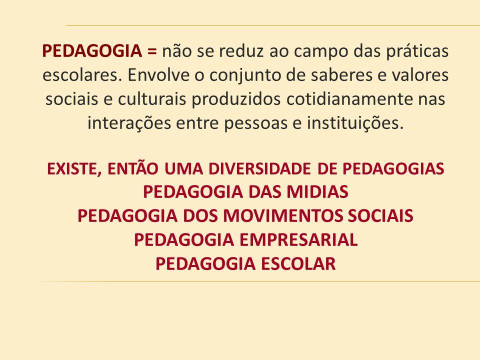 PEDAGOGIA DOS MOVIMENTOS SOCIAIS PEDAGOGIA EMPRESARIAL