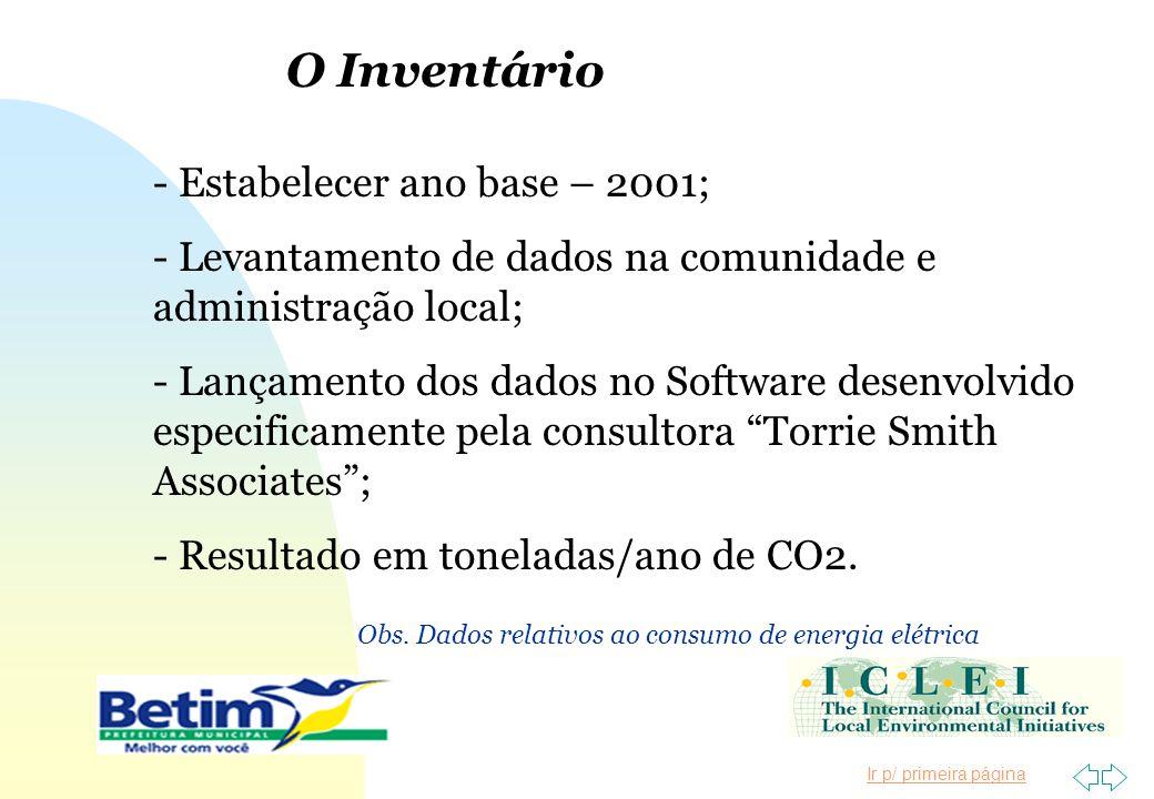 O Inventário - Estabelecer ano base – 2001;