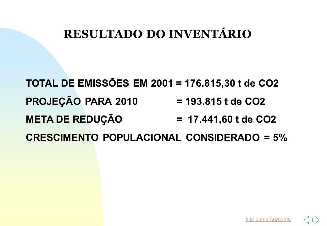 RESULTADO DO INVENTÁRIO