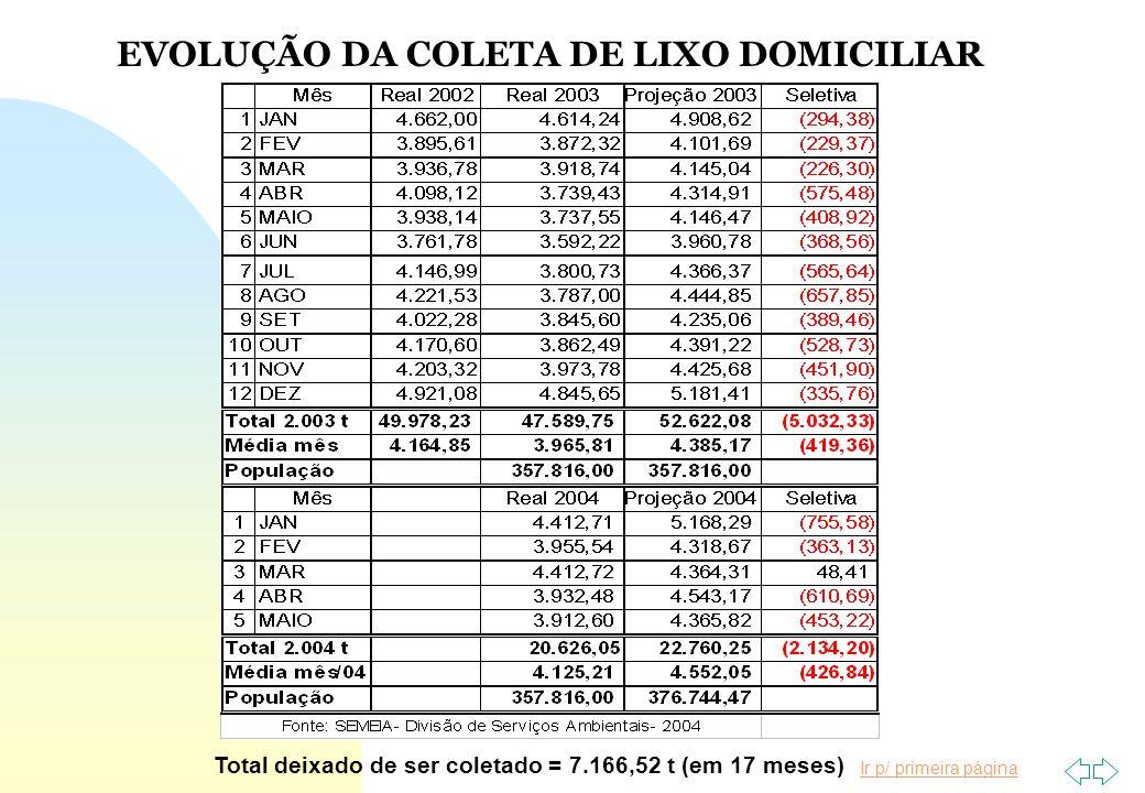 EVOLUÇÃO DA COLETA DE LIXO DOMICILIAR