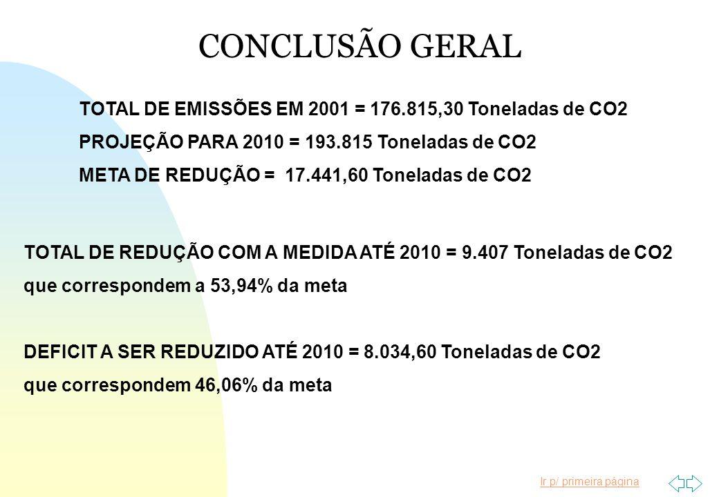 CONCLUSÃO GERAL TOTAL DE EMISSÕES EM 2001 = 176.815,30 Toneladas de CO2. PROJEÇÃO PARA 2010 = 193.815 Toneladas de CO2.