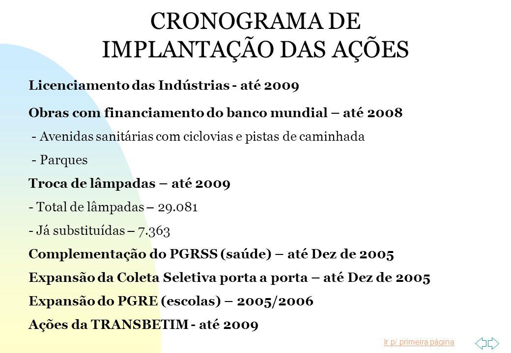CRONOGRAMA DE IMPLANTAÇÃO DAS AÇÕES