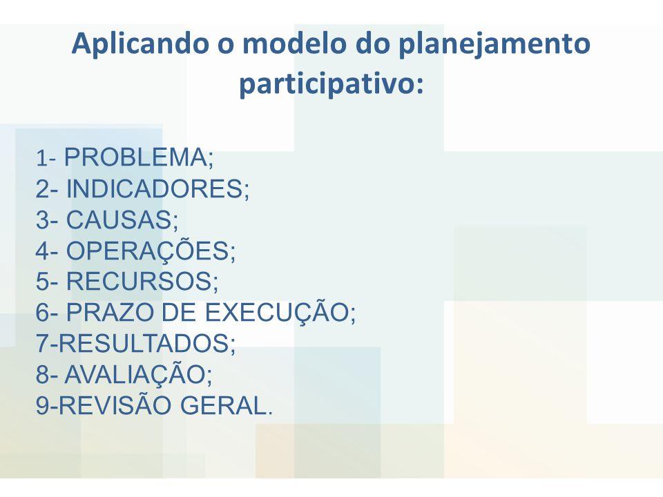 Aplicando o modelo do planejamento participativo: