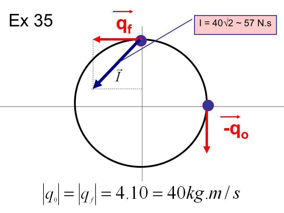 Ex 35 qf I = 402 ~ 57 N.s -qo