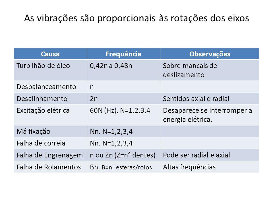 As vibrações são proporcionais às rotações dos eixos