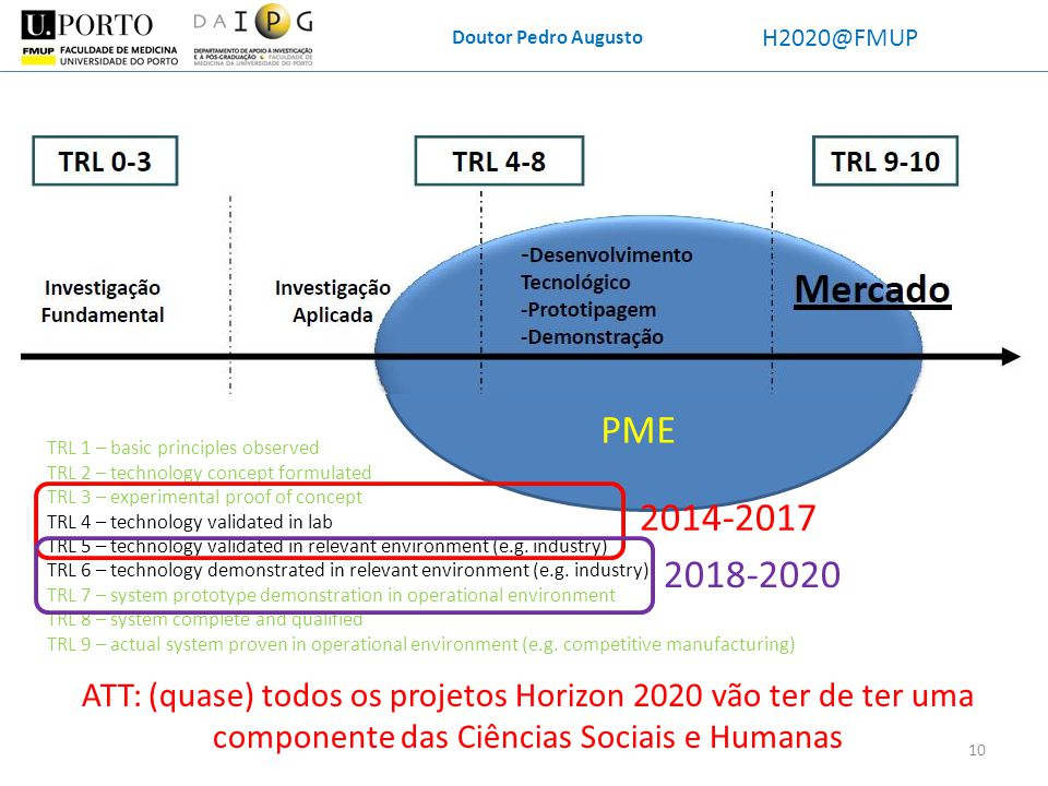 Doutor Pedro Augusto H2020@FMUP. PME. TRL 1 – basic principles observed. TRL 2 – technology concept formulated.