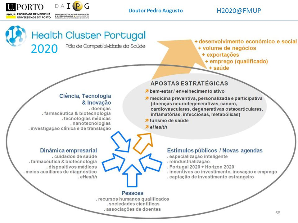 Doutor Pedro Augusto H2020@FMUP 2020