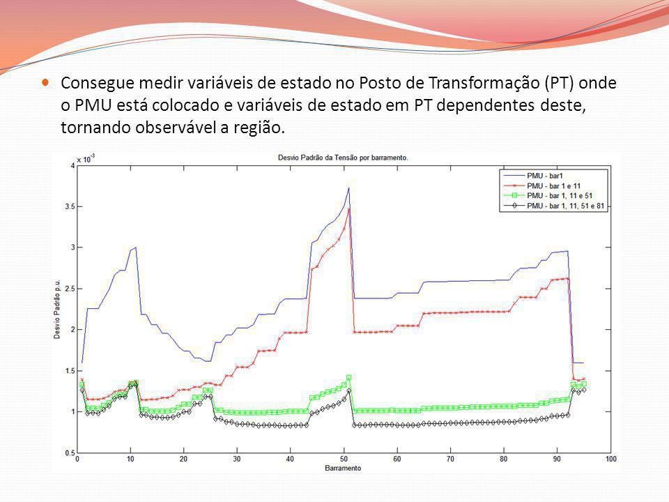 Consegue medir variáveis de estado no Posto de Transformação (PT) onde o PMU está colocado e variáveis de estado em PT dependentes deste, tornando observável a região.