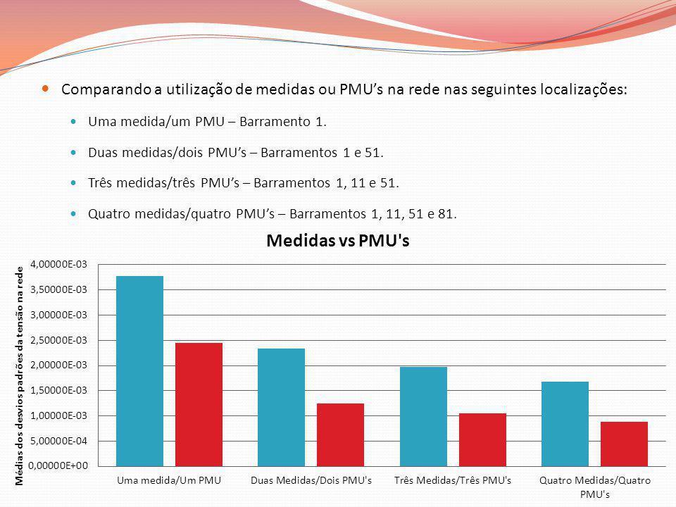 Comparando a utilização de medidas ou PMU's na rede nas seguintes localizações: