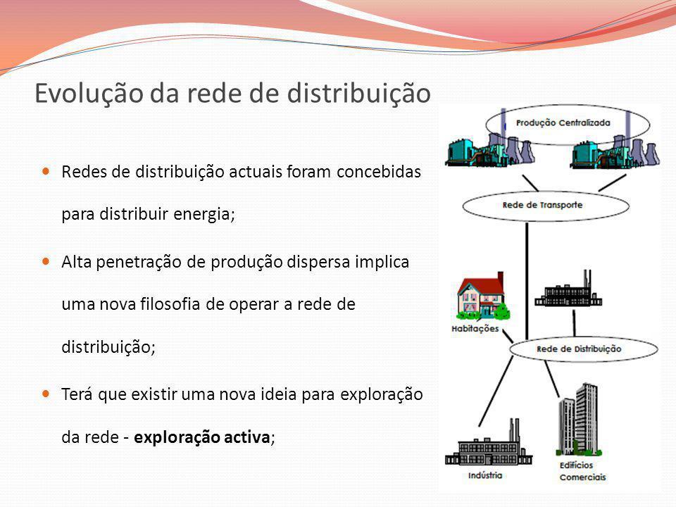 Evolução da rede de distribuição