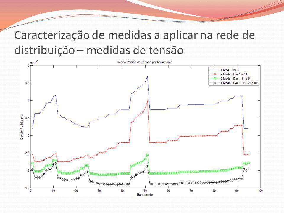 Caracterização de medidas a aplicar na rede de distribuição – medidas de tensão