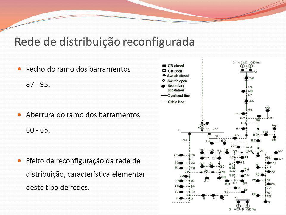Rede de distribuição reconfigurada