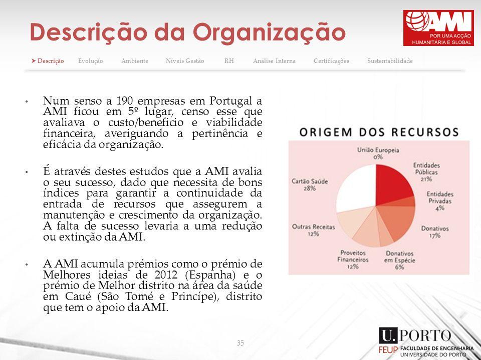 Descrição da Organização
