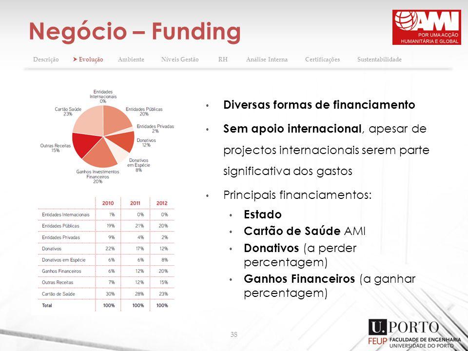 Negócio – Funding Diversas formas de financiamento
