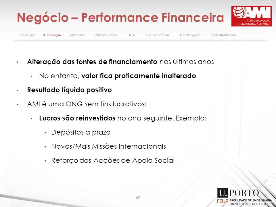 Negócio – Performance Financeira