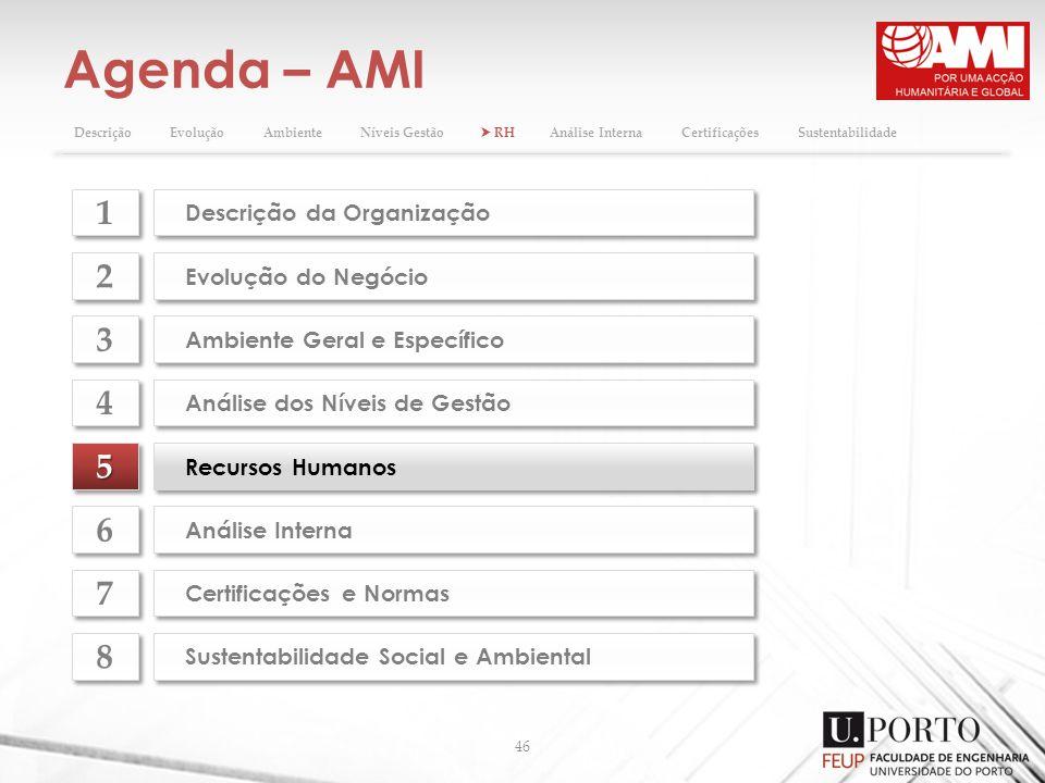Agenda – AMI 1 2 3 4 5 6 7 8 Descrição da Organização