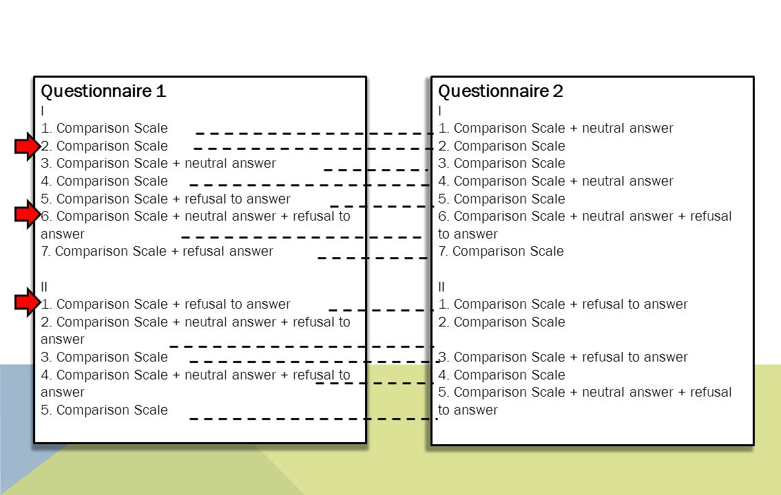 Questionnaire 1 Questionnaire 2 I 1. Comparison Scale