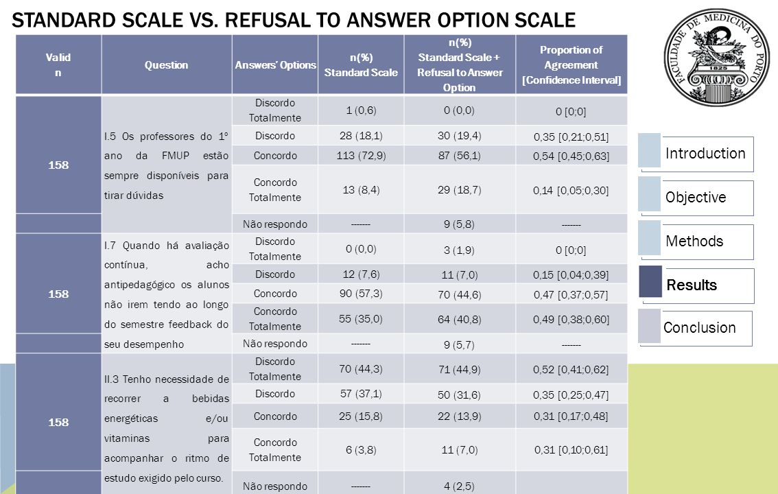 Standard scale vs. Refusal TO answer option scale
