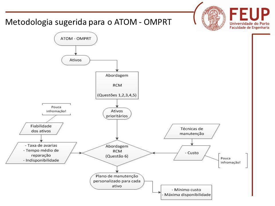 Metodologia sugerida para o ATOM - OMPRT