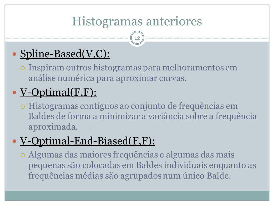 Histogramas anteriores