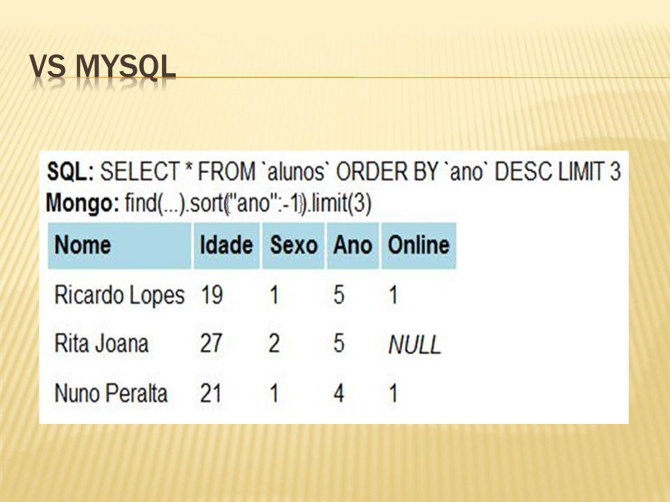 Vs mysql { } Nuno. Todas as queries anteriores (JSON) metiam-se dentro do find().