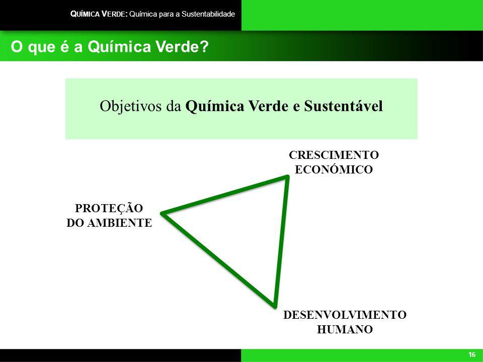 Objetivos da Química Verde e Sustentável
